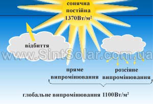 Сонячне випромінювання на землі