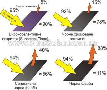 Порівняння покриття поглинаючої